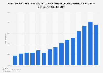 Anteil der monatlich aktiven Nutzer von Podcasts in den USA bis 2019
