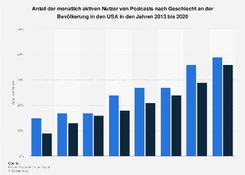 Anteil der monatlich aktiven Nutzer von Podcasts nach Geschlecht in den USA bis 2018