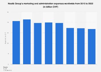 Nestlé Group marketing spend 2015-2017