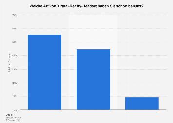 Umfrage zur Art der genutzten VR-Brille in Deutschland 2016