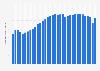 Monatlich aktive Nutzer von Momo weltweit bis Juni 2018