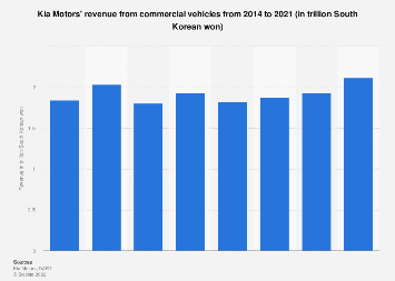 Kia Motors' commercial vehicles revenue 2014-2017
