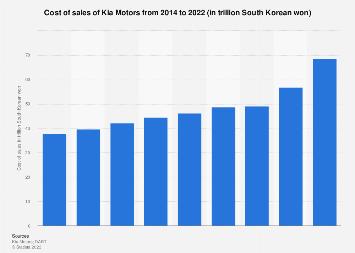 Kia Motors' cost of sales 2014-2017