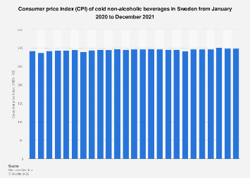 Consumer price index (CPI) of cold non-alcoholic beverage in Sweden monthly 2016-2017