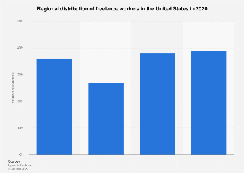 U.S. freelance workers' regional distribution in 2017