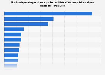 Nombre de parrainages des candidats aux présidentielles de 2017 en France