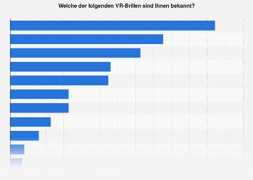 Umfrage zur Bekanntheit von ausgewählten VR-Brillen unter Gamern in Deutschland 2016