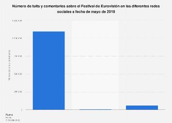 Tuits y comentarios en redes sociales sobre Eurovisión 2019