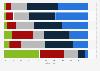 Umfrage zu Argumenten gegen Elektromobilität in der Schweiz 2014