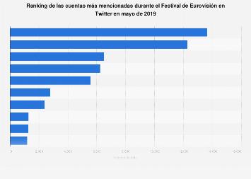 Cuentas más mencionadas en Twitter durante Eurovisión 2019