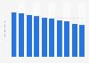 Newspaper circulation revenue in Japan 2009-2014