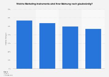 Umfrage zur Glaubwürdigkeit von Marketing-Instrumenten in Deutschland 2016
