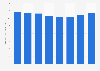 Publishing industry sales revenue in Japan 2009-2014