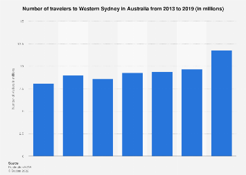 Number of visitors to Western Sydney Australia 2013-2018