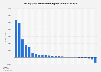 Net migration in selected European countries 2018