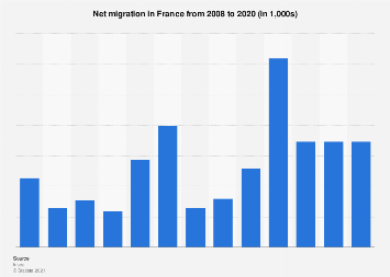 Net migration in France 2008-2016