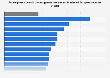 GDP growth rate in European Union countries in 2018