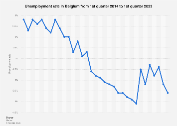 Quarterly unemployment rate in Belgium 2014-2017