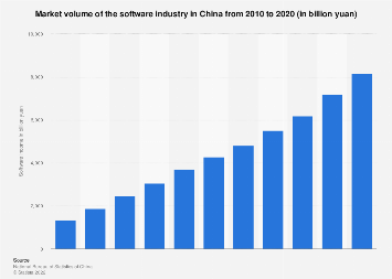 Software income in China 2010-2016