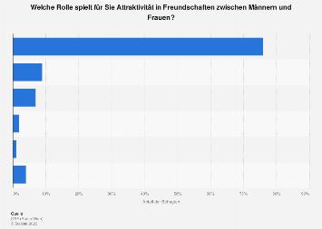 Umfrage zur Attraktivität in Mann-Frau-Freundschaften in Österreich 2017