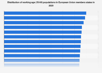 Working age population distribution in selected European countries 2010