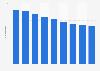 Nombre moyen de personnes par ménage en France 2012-2015
