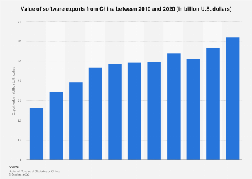 Value of software exports from China 2010-2016