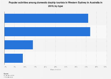 Popular activities of daytrip visitors Western Sydney Australia 2016 by type