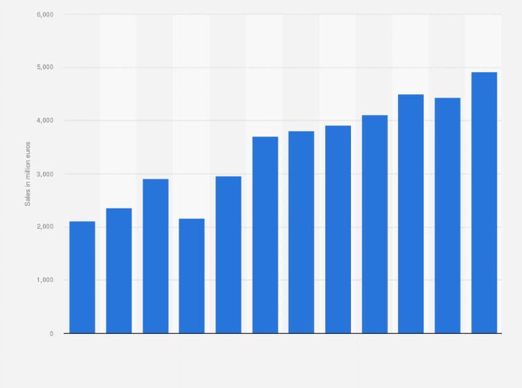Leoni AG: annual sales 2006-2017 | Statista