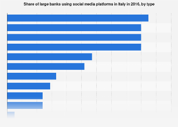 Italy: social media platforms used by large banks 2016, by type