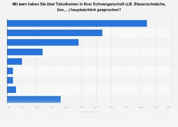 Tabuthemen In Deutschland