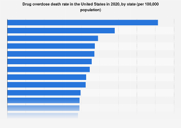 Drug overdose death rate U.S. 2016, by state