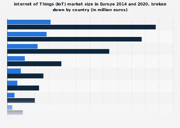 Internet of Things (IoT) market size in Europe 2014 and 2020, by country
