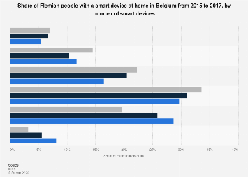 Share of Flemish people with smart device in Belgium 2015-2017, by number of devices