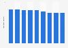 Número de productos por comanda fuera del hogar España 2008-2016