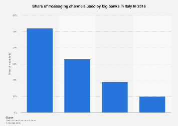 Italy: messaging channels used by big banks 2016