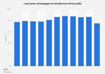Load factor of Norwegian Air Shuttle 2007-2017