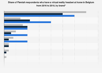 Flemish adoption of VR headsets in Belgium 2016-2017, by brand