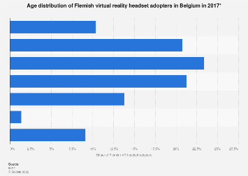 Age distribution of Flemish VR headset adopters in Belgium 2017