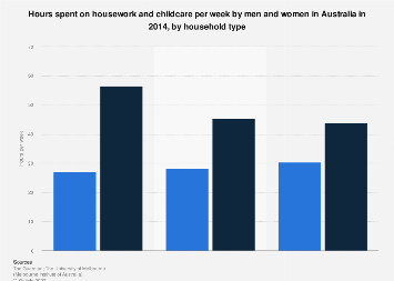 Hours spent on housework and childcare per week 2014 by household type and gender