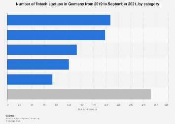 Fintech startup companies in Germany 2019, by category