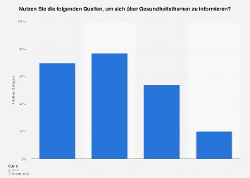 Quellen für Informationen zu Gesundheitsthemen in der Schweiz nach Altersgruppen 2018