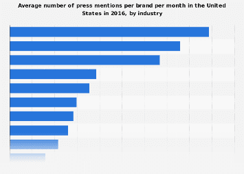 Brand marketing: number of press mentions 2016, by industry