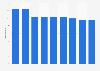 Nombre d'entreprises autrichiennes de la tannerie de cuirs et fourrures 2008-2016