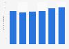 Music publishing revenue in Canada 2010-2015