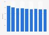 Nombre d'entreprises italiennes de la tannerie de cuirs et fourrures 2008-2016