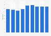 Nombre d'entreprises suédoises de la tannerie de cuirs et fourrures 2008-2014