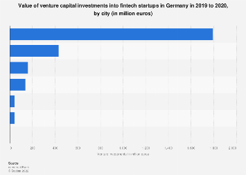 Value of venture capital financing raised by Fintech startups Germany 2016, by city