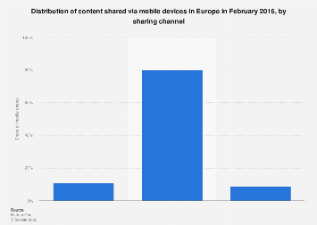 Distribution of content shared on mobile devices in Europe 2016, by sharing channel
