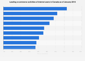 Canada leading e-commerce activities of internet users 2017